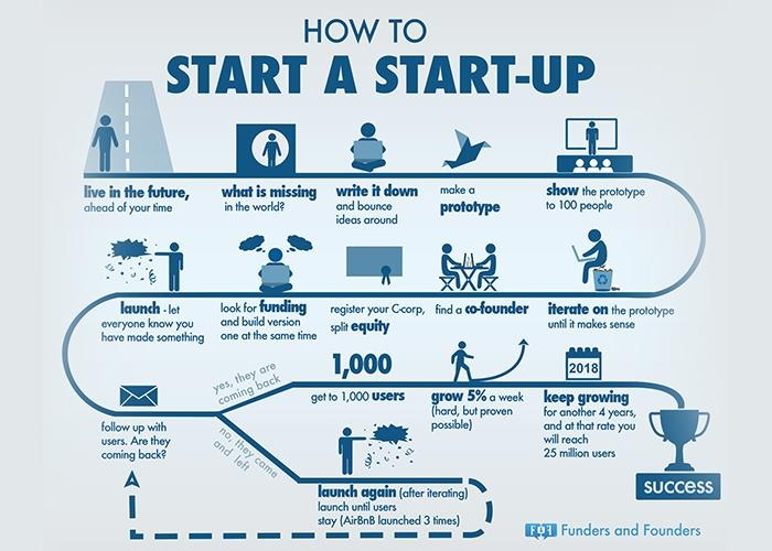 startup-infographics